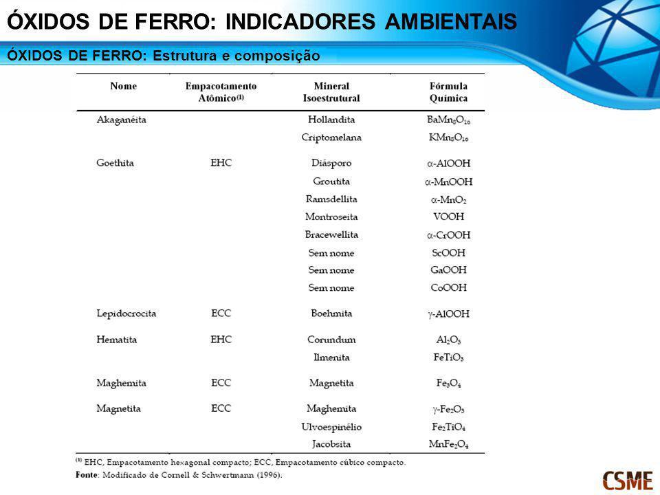 ÓXIDOS DE FERRO: Estrutura e composição ÓXIDOS DE FERRO: INDICADORES AMBIENTAIS