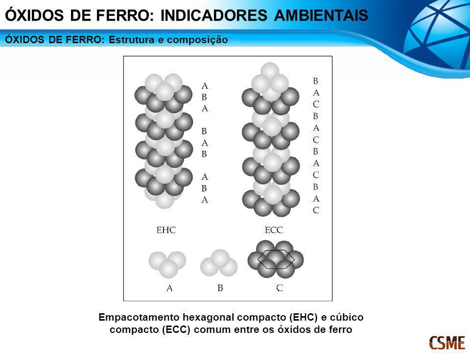 ÓXIDOS DE FERRO: Estrutura e composição Empacotamento hexagonal compacto (EHC) e cúbico compacto (ECC) comum entre os óxidos de ferro ÓXIDOS DE FERRO: