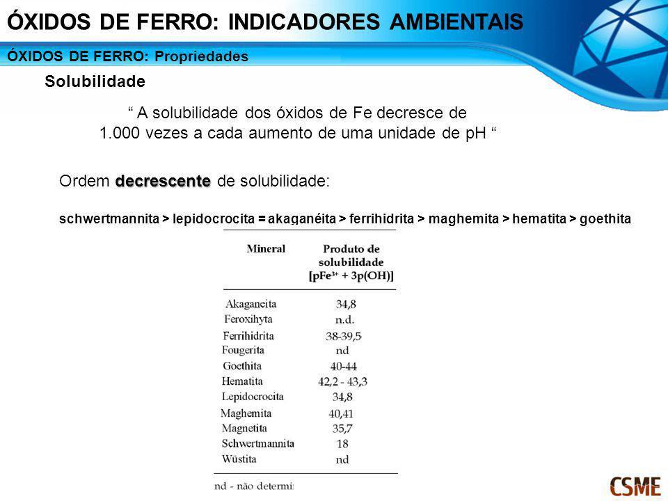 ÓXIDOS DE FERRO: Propriedades Solubilidade A solubilidade dos óxidos de Fe decresce de 1.000 vezes a cada aumento de uma unidade de pH decrescente Ord