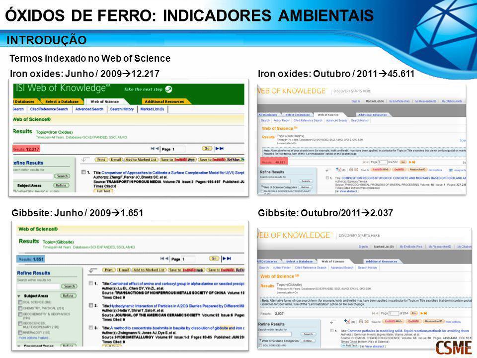 INTRODUÇÃO Iron oxides: Junho / 2009 12.217 ÓXIDOS DE FERRO: INDICADORES AMBIENTAIS Termos indexado no Web of Science Gibbsite: Junho / 2009 1.651 Iro