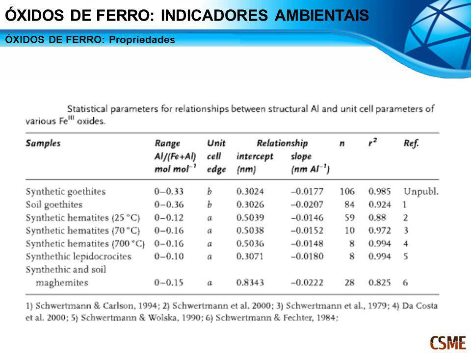 ÓXIDOS DE FERRO: Propriedades ÓXIDOS DE FERRO: INDICADORES AMBIENTAIS