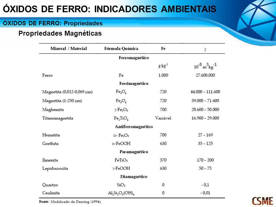 ÓXIDOS DE FERRO: Propriedades Propriedades Magnéticas ÓXIDOS DE FERRO: INDICADORES AMBIENTAIS