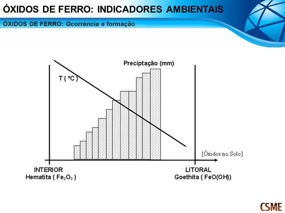 ÓXIDOS DE FERRO: Ocorrência e formação ÓXIDOS DE FERRO: INDICADORES AMBIENTAIS