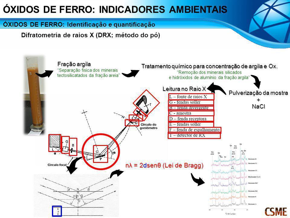Difratometria de raios X (DRX; método do pó) Tratamento químico para concentração de argila e Ox. Remoção dos minerais silicados e hidróxidos de alumí