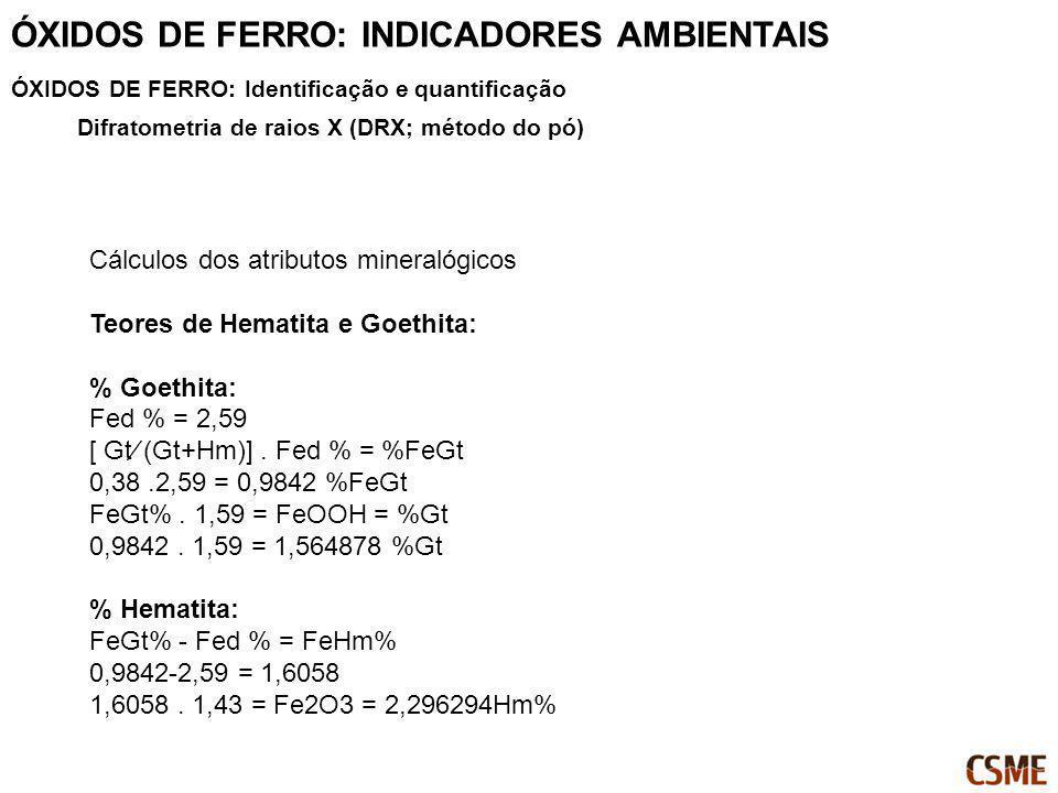 Cálculos dos atributos mineralógicos Teores de Hematita e Goethita: % Goethita: Fed % = 2,59 [ Gt (Gt+Hm)]. Fed % = %FeGt 0,38.2,59 = 0,9842 %FeGt FeG