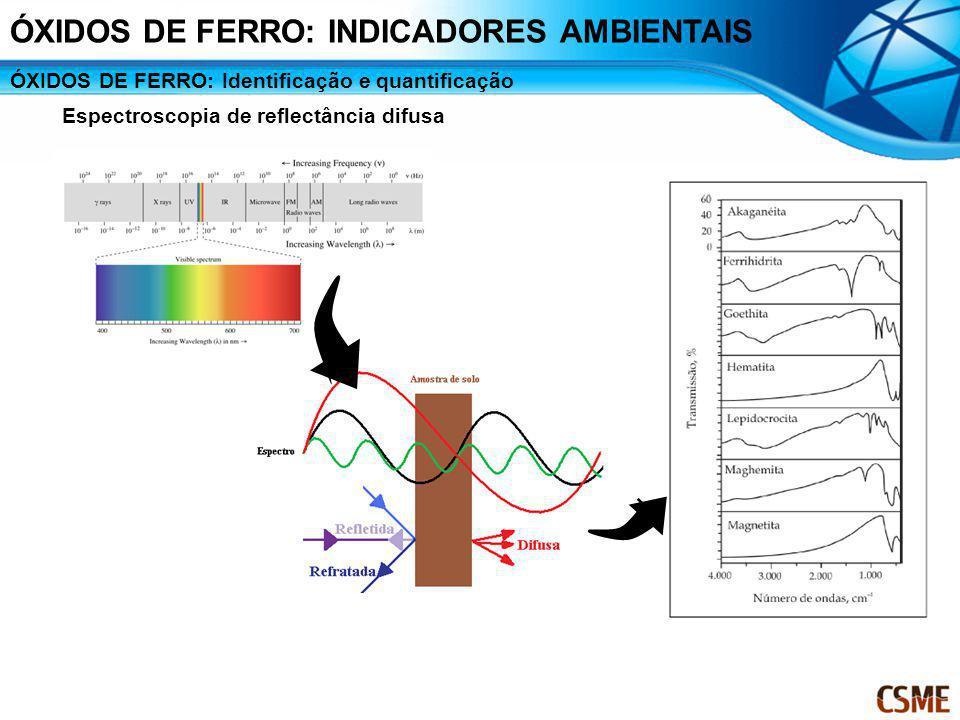 ÓXIDOS DE FERRO: Identificação e quantificação Espectroscopia de reflectância difusa ÓXIDOS DE FERRO: INDICADORES AMBIENTAIS