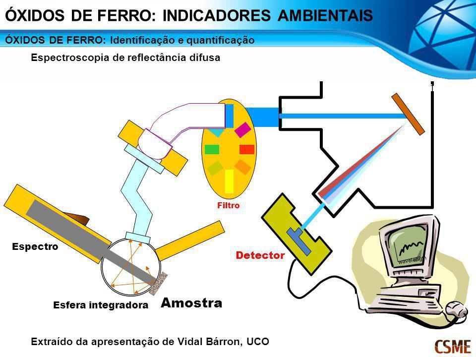 Filtro Cosine receptor Holographic Grating Monochromator Grating Detector wavelength Espectro Amostra Esfera integradora ÓXIDOS DE FERRO: Identificaçã