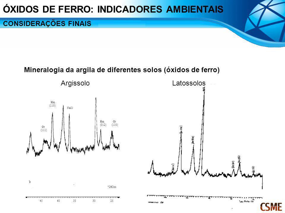 Mineralogia da argila de diferentes solos (óxidos de ferro) b °2θCoα 25 30 3540 Gt (110) Hm (012) NaCl Hm (110) Gt (111) 45 ArgissoloLatossolos ÓXIDOS