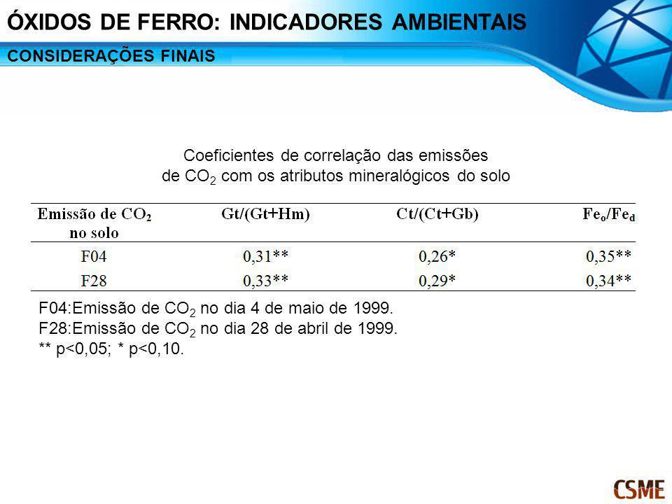 Coeficientes de correlação das emissões de CO 2 com os atributos mineralógicos do solo F04:Emissão de CO 2 no dia 4 de maio de 1999. F28:Emissão de CO