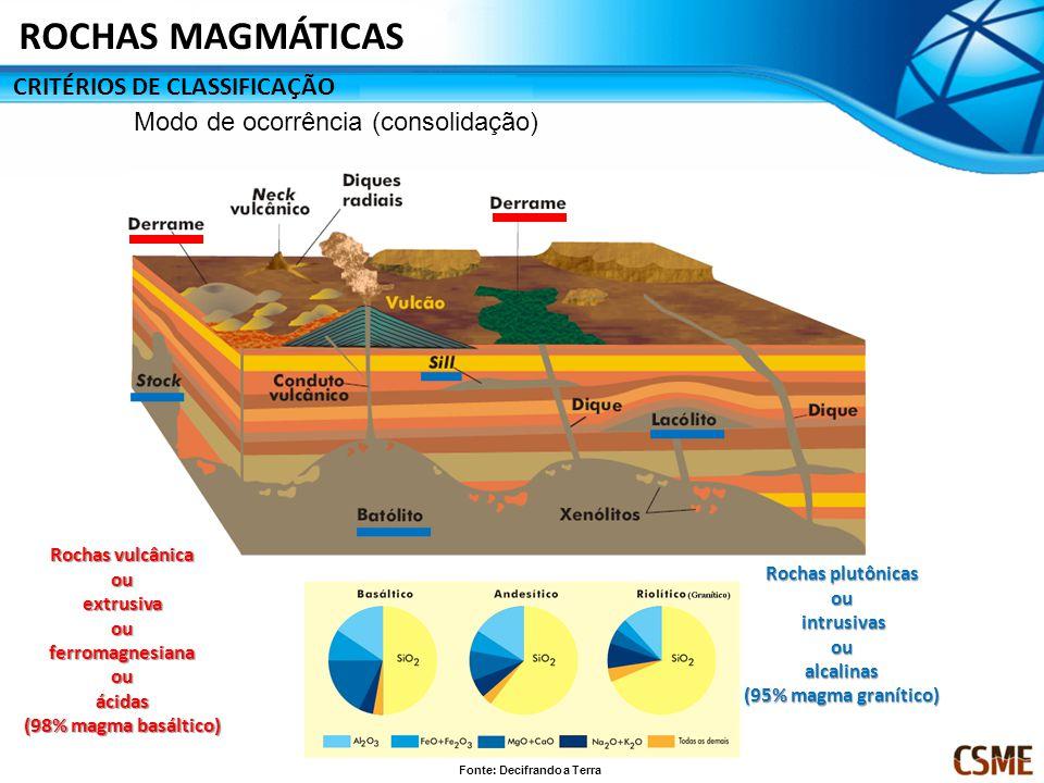 CRITÉRIOS DE CLASSIFICAÇÃO Rochas vulcânica ouextrusivaouferromagnesianaouácidas (98% magma basáltico) Rochas plutônicas ou intrusivas intrusivasoualcalinas (95% magma granítico) ROCHAS MAGMÁTICAS Modo de ocorrência (consolidação) Fonte: Decifrando a Terra