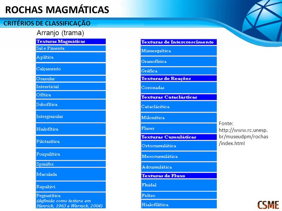 CRITÉRIOS DE CLASSIFICAÇÃO ROCHAS MAGMÁTICAS Arranjo (trama) Fonte: http://www.rc.unesp. br/museudpm/rochas /index.html