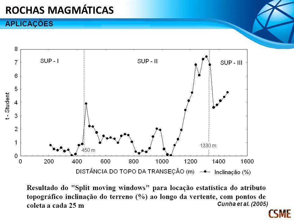 Resultado do Split moving windows para locação estatística do atributo topográfico inclinação do terreno (%) ao longo da vertente, com pontos de coleta a cada 25 m Cunha et al.