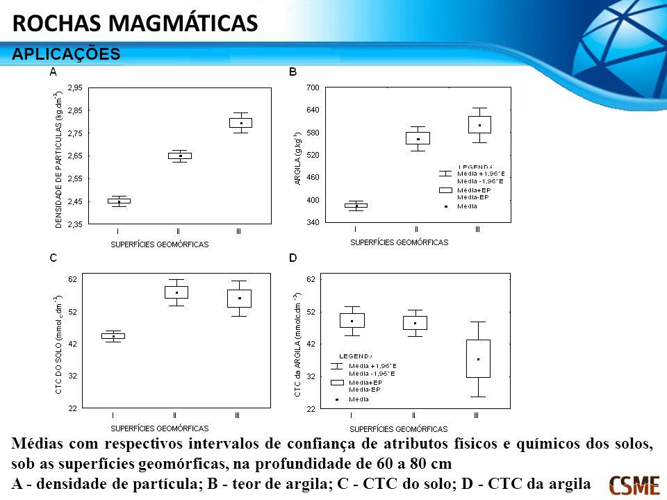 Médias com respectivos intervalos de confiança de atributos físicos e químicos dos solos, sob as superfícies geomórficas, na profundidade de 60 a 80 cm A - densidade de partícula; B - teor de argila; C - CTC do solo; D - CTC da argila ROCHAS MAGMÁTICAS APLICAÇÕES