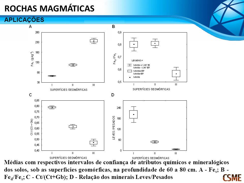 Médias com respectivos intervalos de confiança de atributos químicos e mineralógicos dos solos, sob as superfícies geomórficas, na profundidade de 60 a 80 cm.