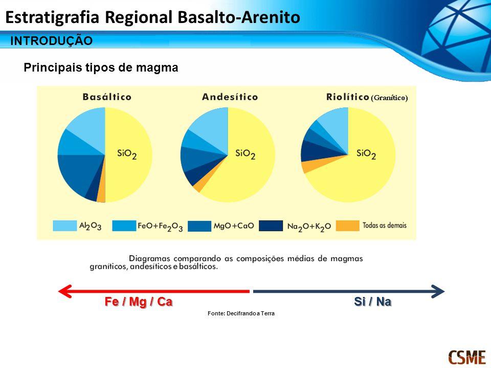 Estratigrafia Regional Basalto-Arenito INTRODUÇÃO Principais tipos de magma Fe / Mg / Ca Si / Na Fonte: Decifrando a Terra