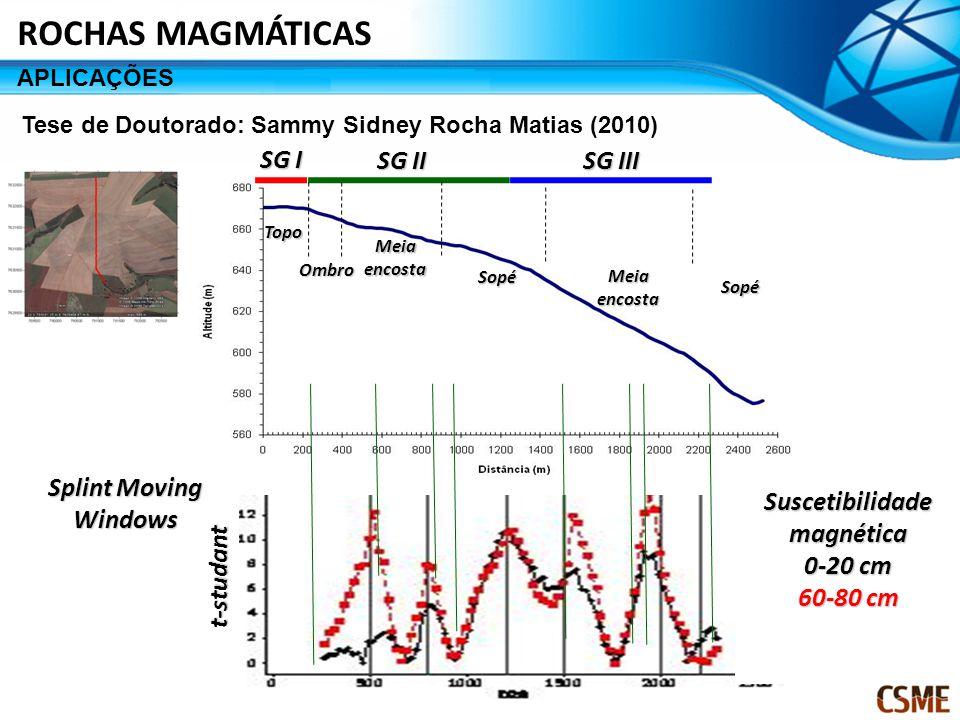 SG I SG II SG III Topo Ombro Meia encosta Sopé Sopé t-studant Splint Moving Windows Suscetibilidade magnética 0-20 cm 60-80 cm Tese de Doutorado: Sammy Sidney Rocha Matias (2010) ROCHAS MAGMÁTICAS APLICAÇÕES