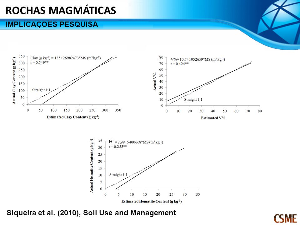 Siqueira et al. (2010), Soil Use and Management Ht ROCHAS MAGMÁTICAS IMPLICAÇOES PESQUISA