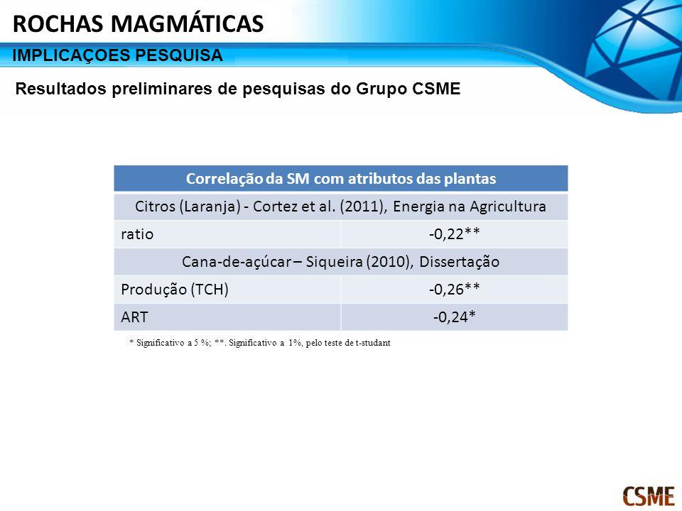 Correlação da SM com atributos das plantas Citros (Laranja) - Cortez et al.