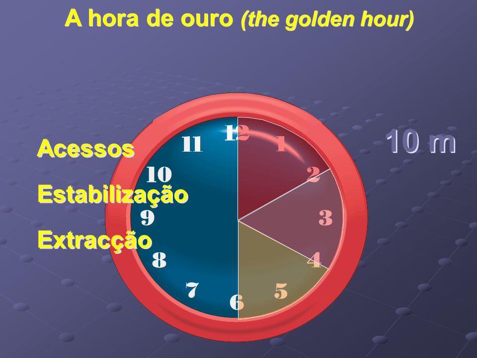A hora de ouro (the golden hour) Acessos Estabilização Extracção Acessos Estabilização Extracção 10 m