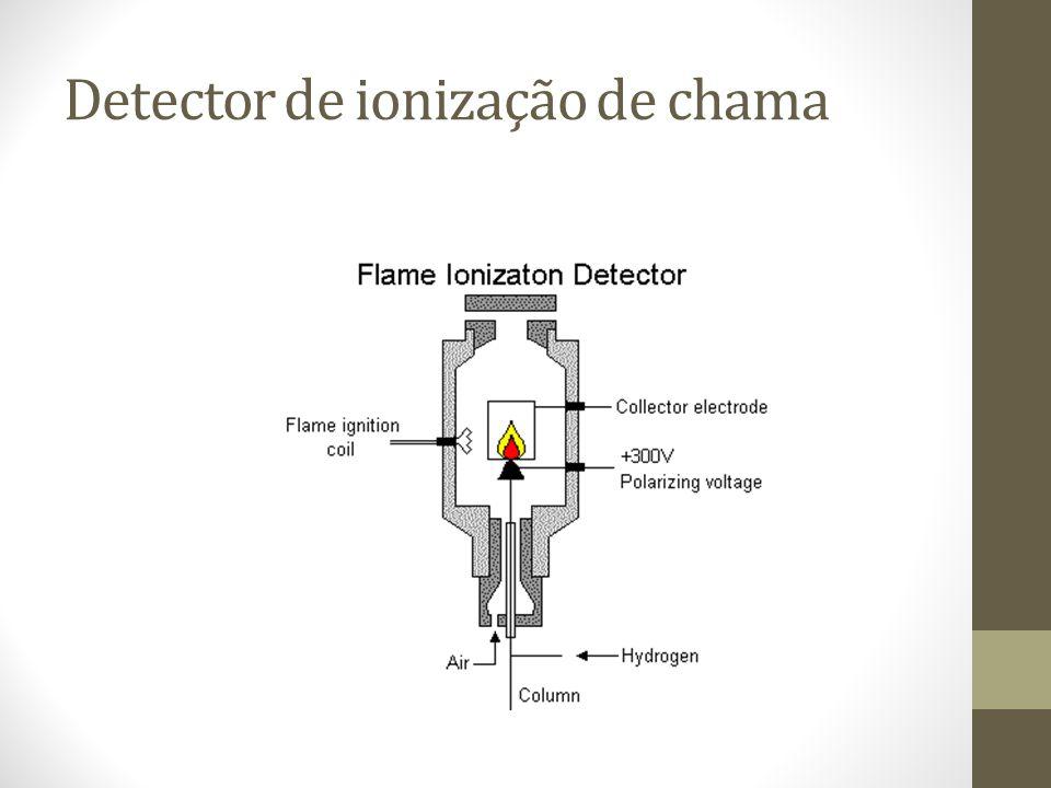 Detector de ionização de chama