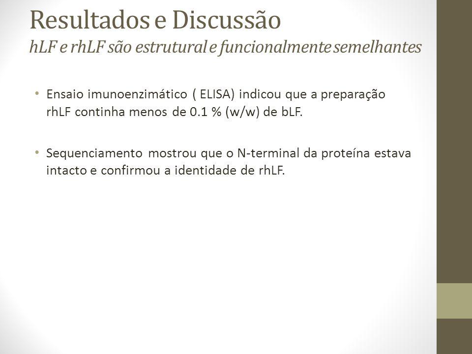 Resultados e Discussão hLF e rhLF são estrutural e funcionalmente semelhantes Ensaio imunoenzimático ( ELISA) indicou que a preparação rhLF continha m