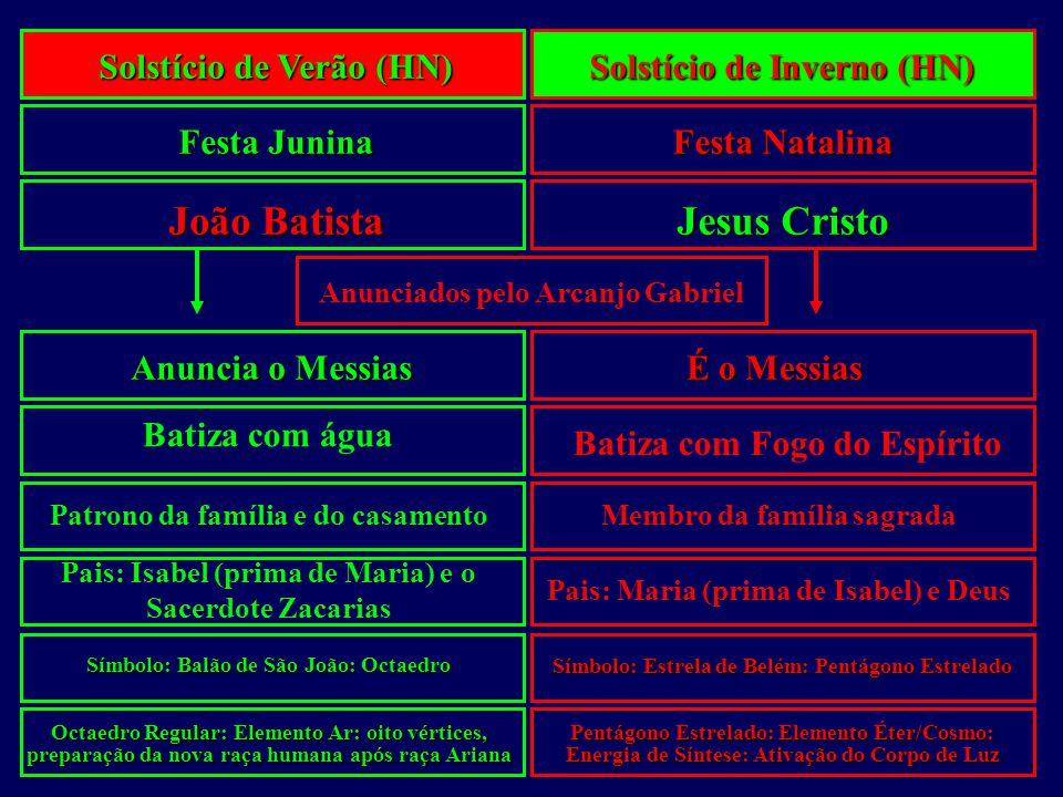Solstício 21-23/Dezembro Solstício 21-23/Junho Os solstícios de junho e dezembro Comemoração de São João Comemoração de Natal João Batista – anunciado