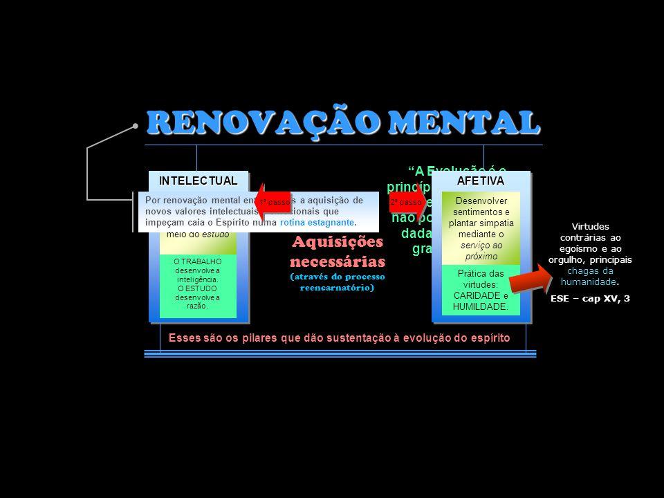 A saída é a renovação mental... A saída é a renovação mental... Mas, como tratar isso??? São impulsos que o espírito tem dificuldade para resistir FRA