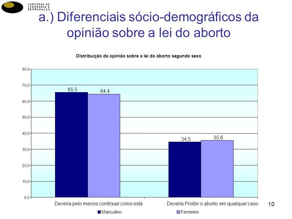 10 a.) Diferenciais sócio-demográficos da opinião sobre a lei do aborto Distribuição da opinião sobre a lei do aborto segundo sexo 65,5 34,5 64,4 35,6 0,0 10,0 20,0 30,0 40,0 50,0 60,0 70,0 80,0 Deveria pelo menos continuar como estáDeveria Proibir o aborto em qualquer caso MasculinoFeminino