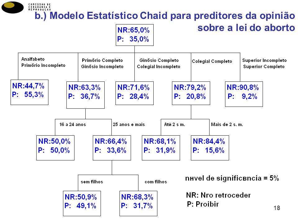 18 b.) Modelo Estatístico Chaid para preditores da opinião sobre a lei do aborto