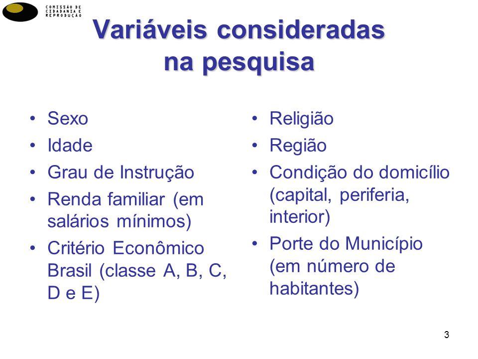 3 Variáveis consideradas na pesquisa Sexo Idade Grau de Instrução Renda familiar (em salários mínimos) Critério Econômico Brasil (classe A, B, C, D e E) Religião Região Condição do domicílio (capital, periferia, interior) Porte do Município (em número de habitantes)