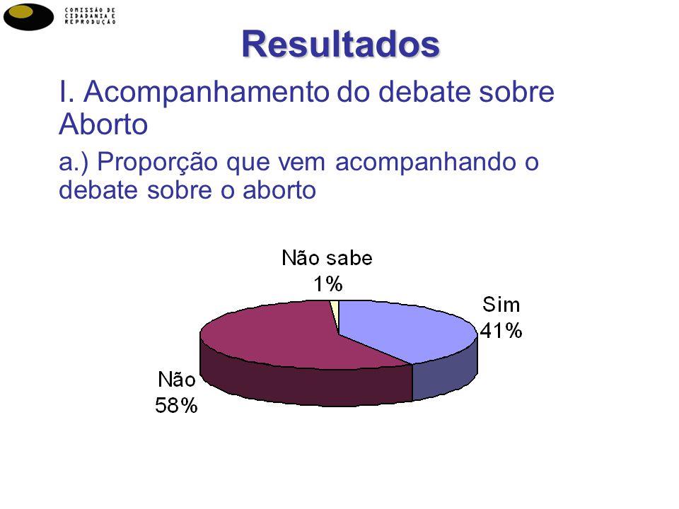 7Resultados I. Acompanhamento do debate sobre Aborto a.) Proporção que vem acompanhando o debate sobre o aborto