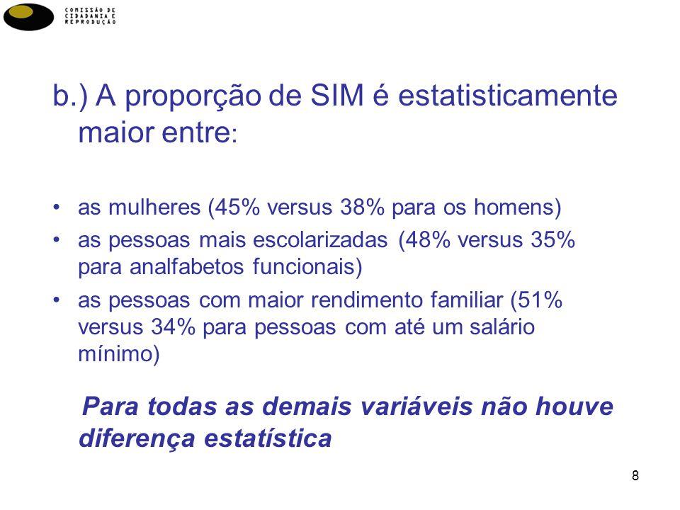 8 b.) A proporção de SIM é estatisticamente maior entre : as mulheres (45% versus 38% para os homens) as pessoas mais escolarizadas (48% versus 35% pa