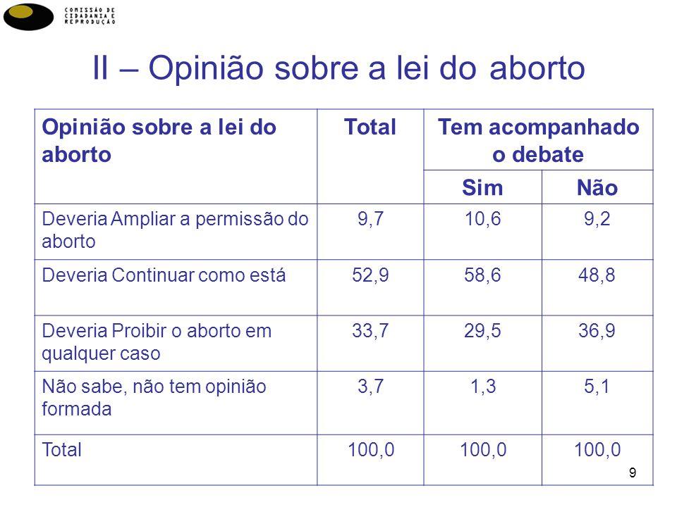 9 II – Opinião sobre a lei do aborto Opinião sobre a lei do aborto TotalTem acompanhado o debate SimNão Deveria Ampliar a permissão do aborto 9,710,69,2 Deveria Continuar como está52,958,648,8 Deveria Proibir o aborto em qualquer caso 33,729,536,9 Não sabe, não tem opinião formada 3,71,35,1 Total100,0