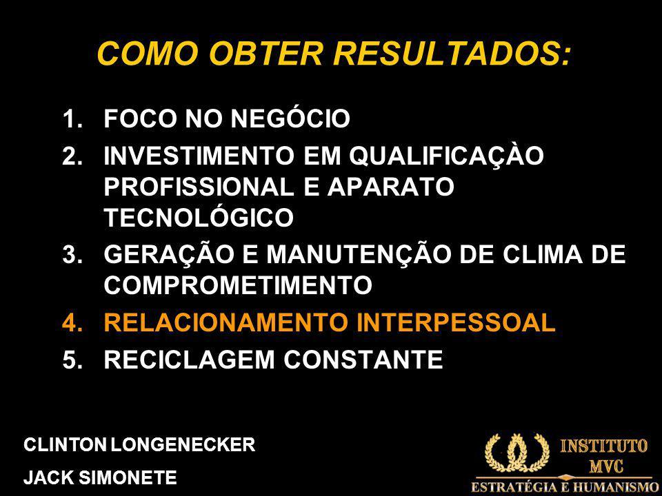 COMO OBTER RESULTADOS: 1.FOCO NO NEGÓCIO 2.INVESTIMENTO EM QUALIFICAÇÀO PROFISSIONAL E APARATO TECNOLÓGICO 3.GERAÇÃO E MANUTENÇÃO DE CLIMA DE COMPROMETIMENTO 4.RELACIONAMENTO INTERPESSOAL 5.RECICLAGEM CONSTANTE CLINTON LONGENECKER JACK SIMONETE
