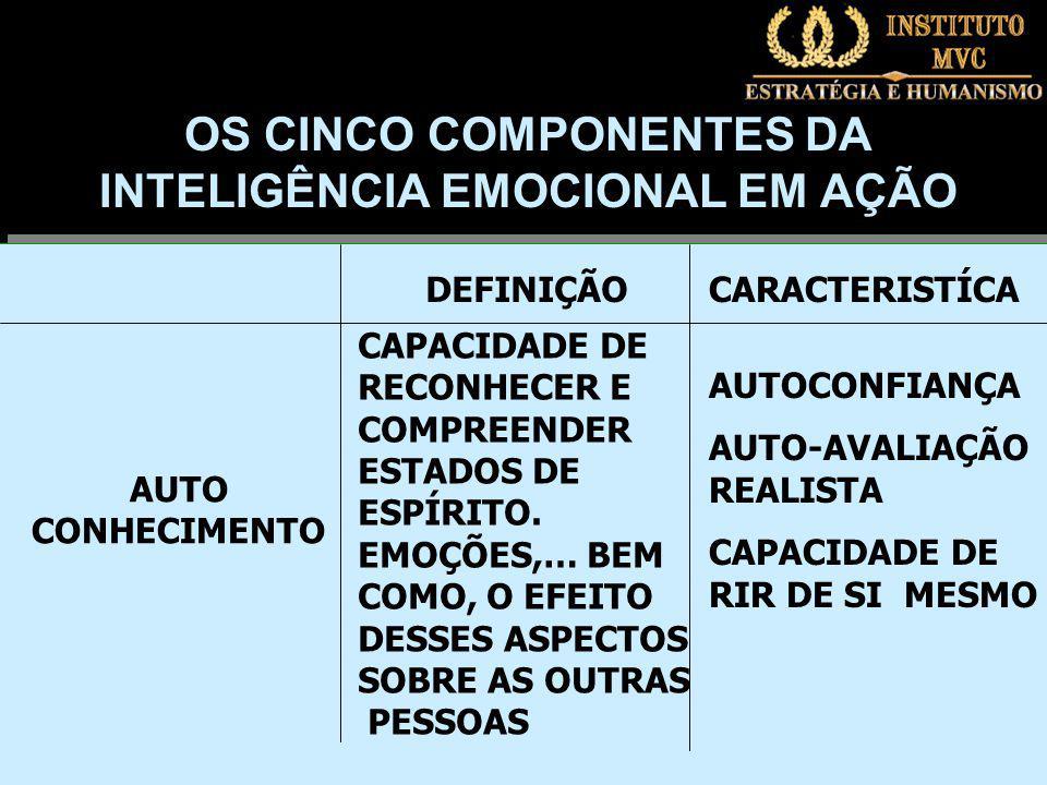 DEFINIÇÃOCARACTERISTÍCA AUTO CONHECIMENTO CAPACIDADE DE RECONHECER E COMPREENDER ESTADOS DE ESPÍRITO.