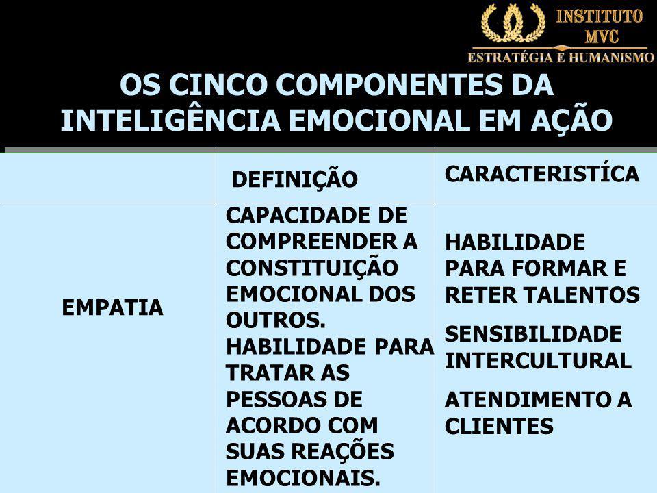 DEFINIÇÃO CARACTERISTÍCA EMPATIA CAPACIDADE DE COMPREENDER A CONSTITUIÇÃO EMOCIONAL DOS OUTROS.