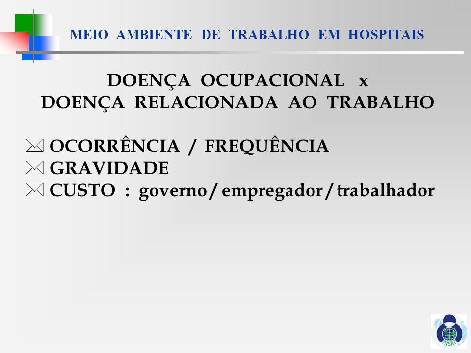 MEIO AMBIENTE DE TRABALHO EM HOSPITAIS DO + DRT = FREQUÊNCIA DERMATITE DE CONTATO : 53% A, 7% S LESÃO OSTEO-MUSCULAR : 15% A, 52% S ALERGIA RESPIRATÓRIA : 9% A DOENÇAS INFECCIOSAS : 6 - 9% A ALT.