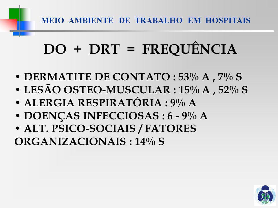 MEIO AMBIENTE DE TRABALHO EM HOSPITAIS AT = FREQUÊNCIA 36% = LEVANTAMENTO CARGAS 17% = VIOLÊNCIA 8% = PÉRFURO-CORTANTES AT / DO FATAIS = GRAVIDADE 1 a 3,5 / 100.000 - (violência) = S
