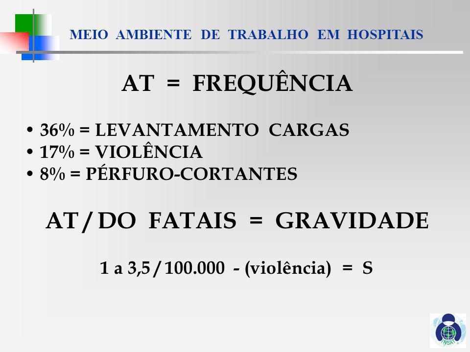 MEIO AMBIENTE DE TRABALHO EM HOSPITAIS DO + DRT = CUSTO Orçamento do Seguro de AT / DO = 169 m DM (A) 82 milhões = dermatite ocupacional 38 milhões = doenças infecciosas 19.000 / caso = lesão por radiação ionizante 15.000 / caso = lesão pulmonar Obs = limite de pagamento / caso = 100.000 DM