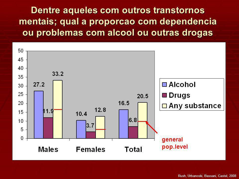 Dentre aqueles com outros transtornos mentais; qual a proporcao com dependencia ou problemas com alcool ou outras drogas general pop.level Rush, Urbanoski, Bassani, Castel, 2008