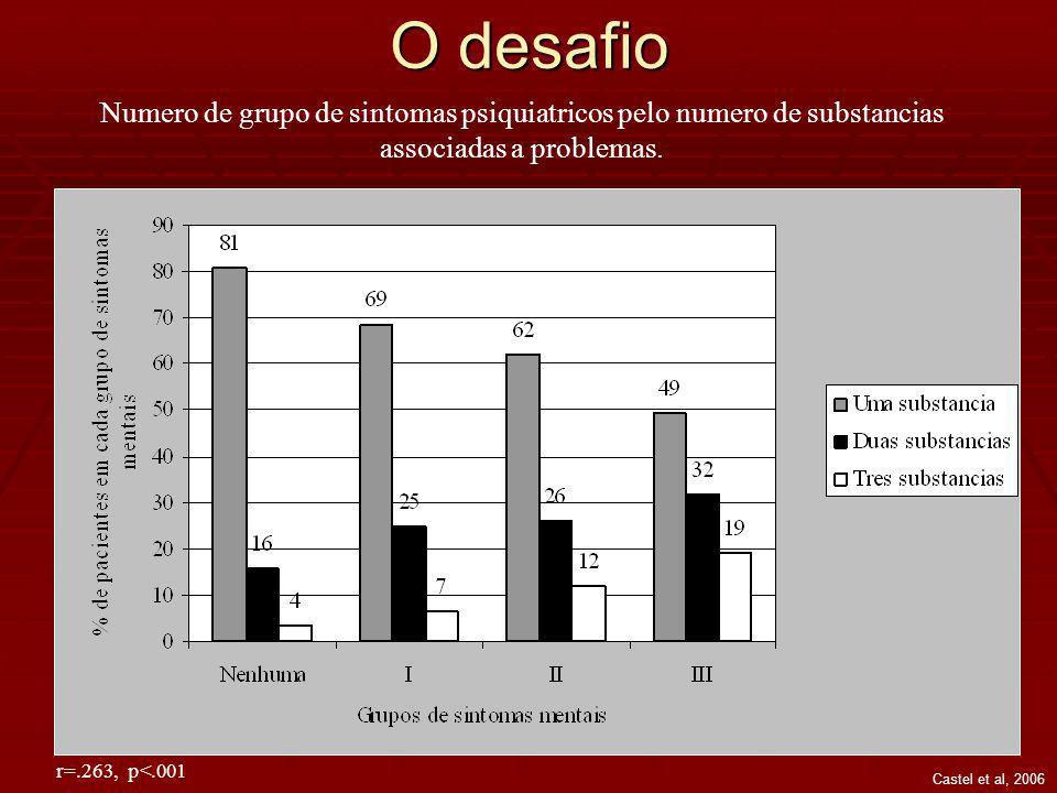 O desafio Numero de grupo de sintomas psiquiatricos pelo numero de substancias associadas a problemas.