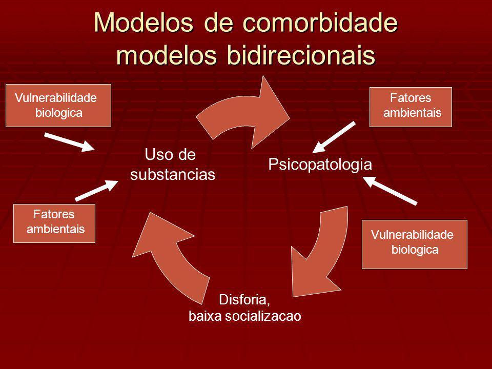 Modelos de comorbidade modelos bidirecionais Vulnerabilidade biologica Fatores ambientais Vulnerabilidade biologica Fatores ambientais