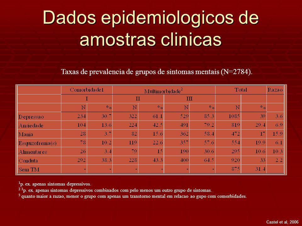 Dados epidemiologicos de amostras clinicas Taxas de prevalencia de grupos de sintomas mentais (N=2784).