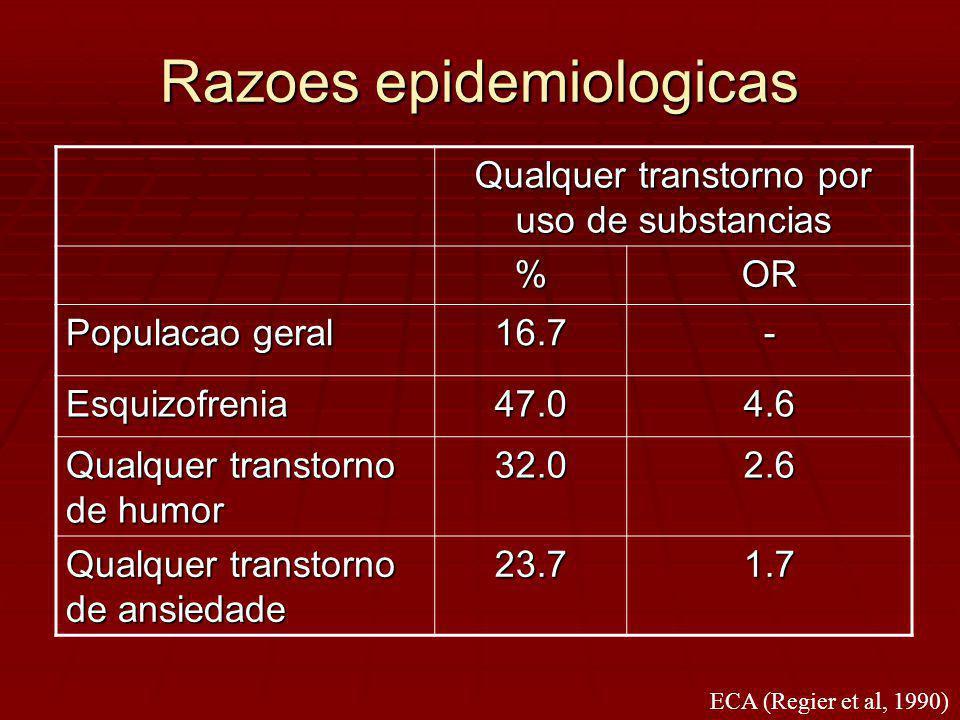 Razoes epidemiologicas Qualquer transtorno por uso de substancias %OR Populacao geral 16.7- Esquizofrenia47.04.6 Qualquer transtorno de humor 32.02.6 Qualquer transtorno de ansiedade 23.71.7 ECA (Regier et al, 1990)