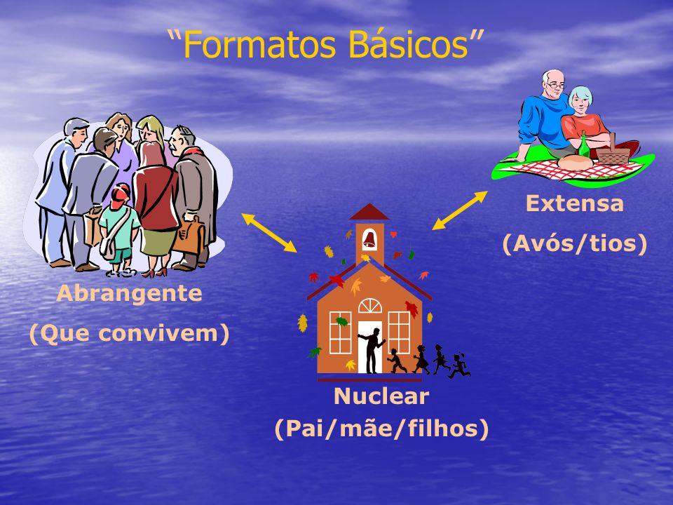 Abrangente (Que convivem) Extensa (Avós/tios) Formatos Básicos Nuclear (Pai/mãe/filhos)