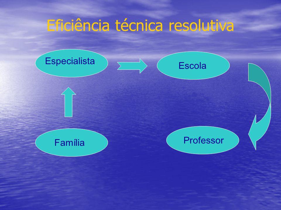 Eficiência técnica resolutiva FamíliaEscola Especialista Professor