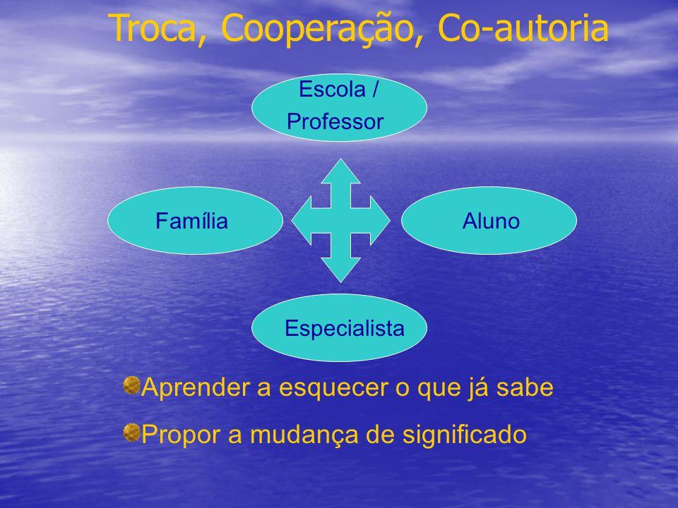 Troca, Cooperação, Co-autoria Família Escola / Professor EspecialistaAluno Aprender a esquecer o que já sabe Propor a mudança de significado
