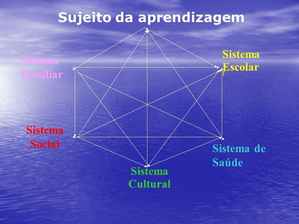 Sujeito da aprendizagem Sistema Cultural Sistema Familiar Sistema Social Sistema Escolar r Sistema de Saúde