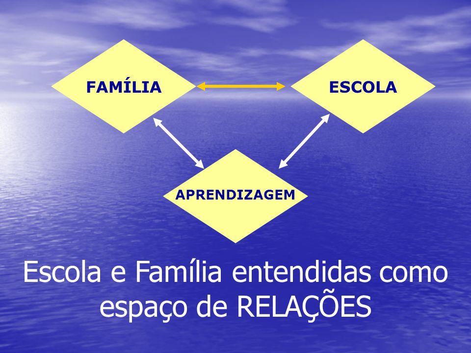 Escola e Família entendidas como espaço de RELAÇÕES FAMÍLIAESCOLA APRENDIZAGEM