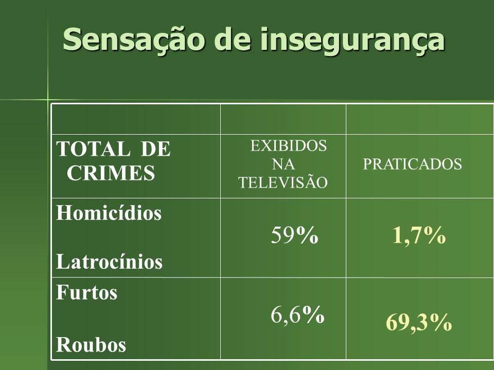 69,3% 6,6% Furtos Roubos 59% EXIBIDOS NA TELEVISÃO 1,7% Homicídios Latrocínios PRATICADOS TOTAL DE CRIMES Sensação de insegurança